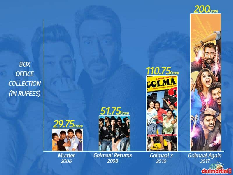 Guess Which Bollywood Movie Is The Best Performing Sequel