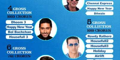 Ranked: Here's Who Is The  Baap Of Box Office And How!