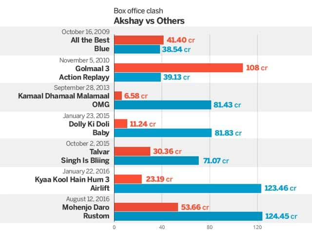 IN GRAPHS: Akshay Kumar's Success Rate After 10 Years And 37 Films