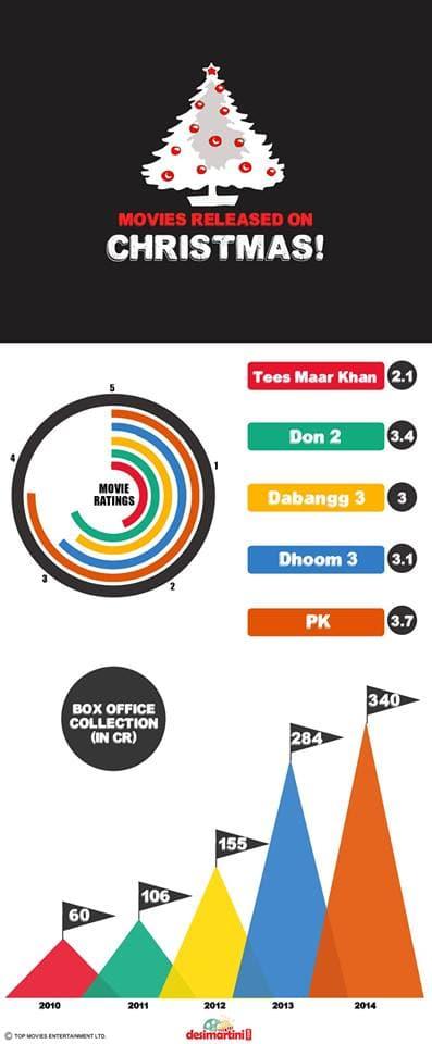 Box Office Report on Eid, Diwali & Christmas Festivals