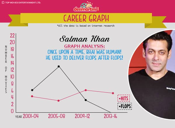 Guess Which Actor Has The Most Successful Career Graph In Bollywood?