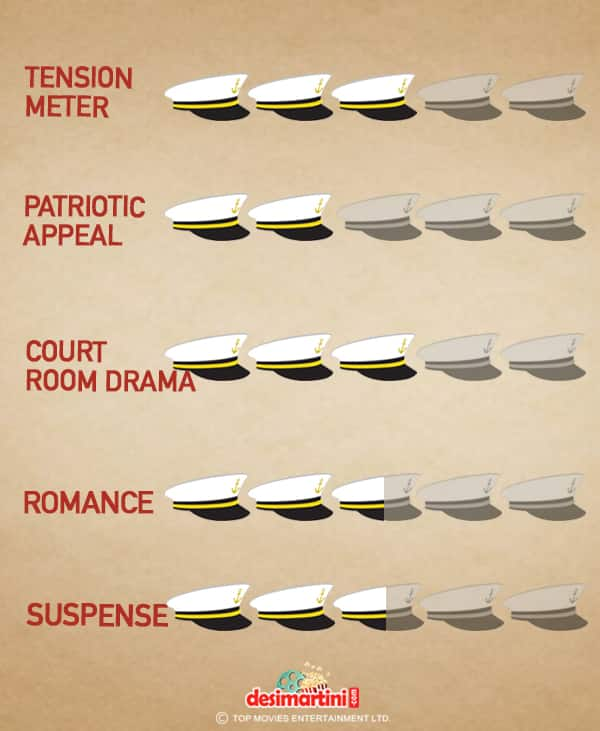 This Is The Most Engaging Pictorial Review Of Rustom!