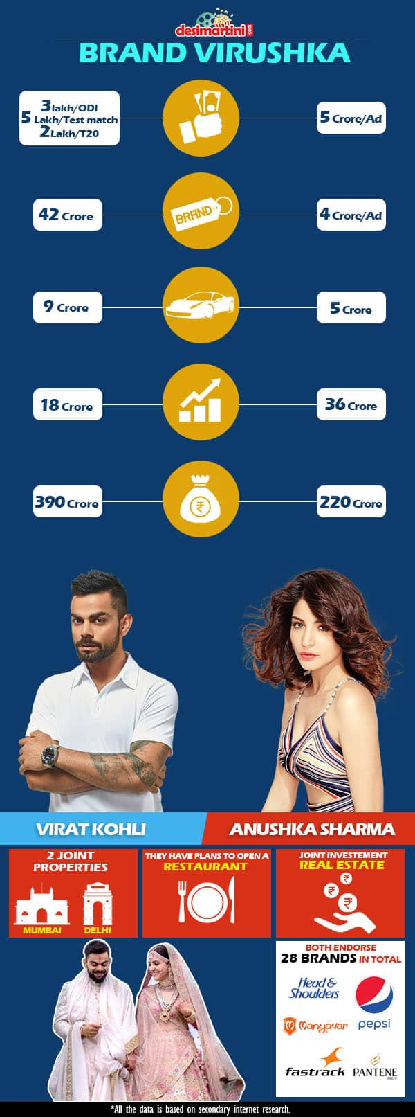 This Data Proves That Virat & Anushka Are Going To Be The Next Power Couple!