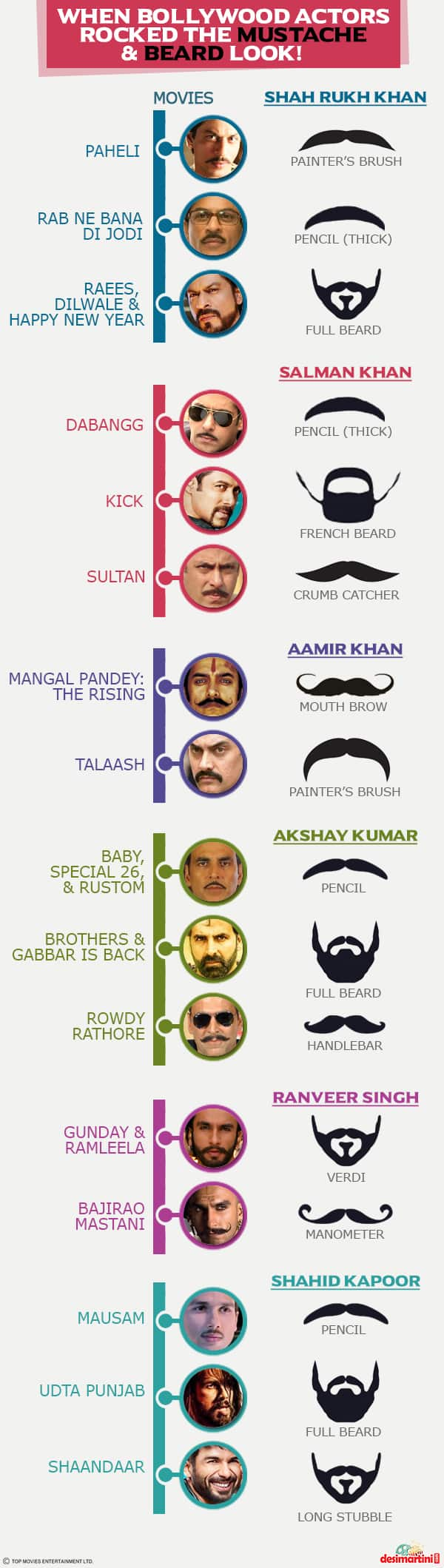 5 Bollywood Actors Who Floored Us With Their Unique Mustache And Beard Looks In Movies