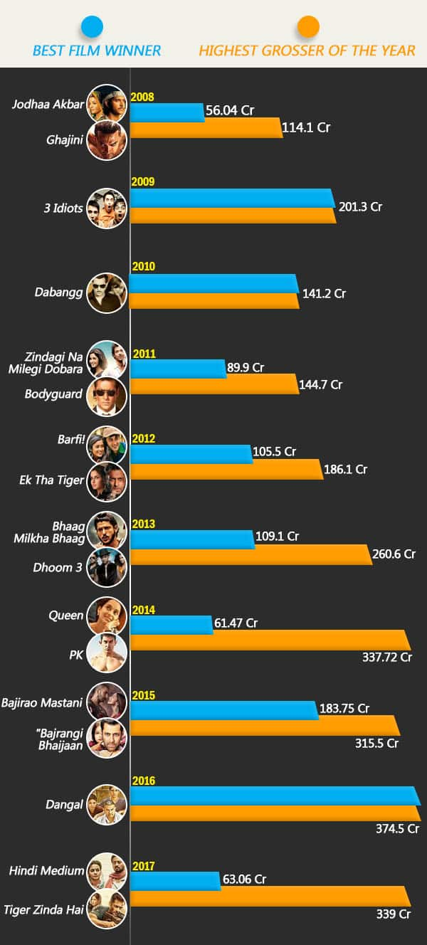 Bollywood's Highest Grossers Vs. Winners Of The Best Film, Here's The Report Card For The Decade