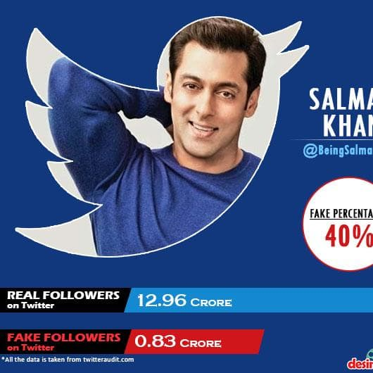 Gallery- Here's How Many FAKE Followers Your Favorite Bollywood Actors Have On Twitter!