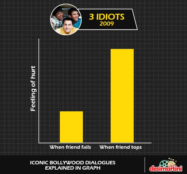 8 Iconic Bollywood Dialogues & Their Graphical Representation