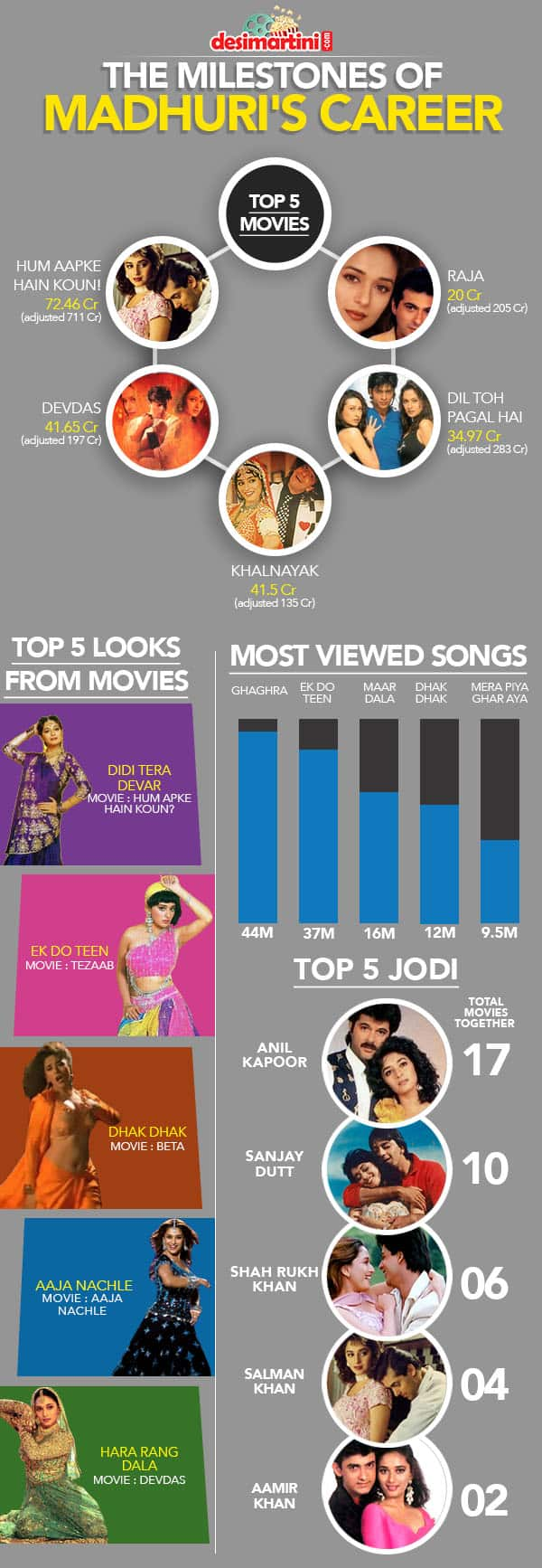 The Milestones Of Madhuri Dixit's Career That Make Her An Evergreen Bollywood Star
