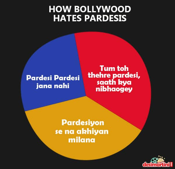 These Bollywood Memes Show The True Meaning Behind Iconic Bollywood Songs