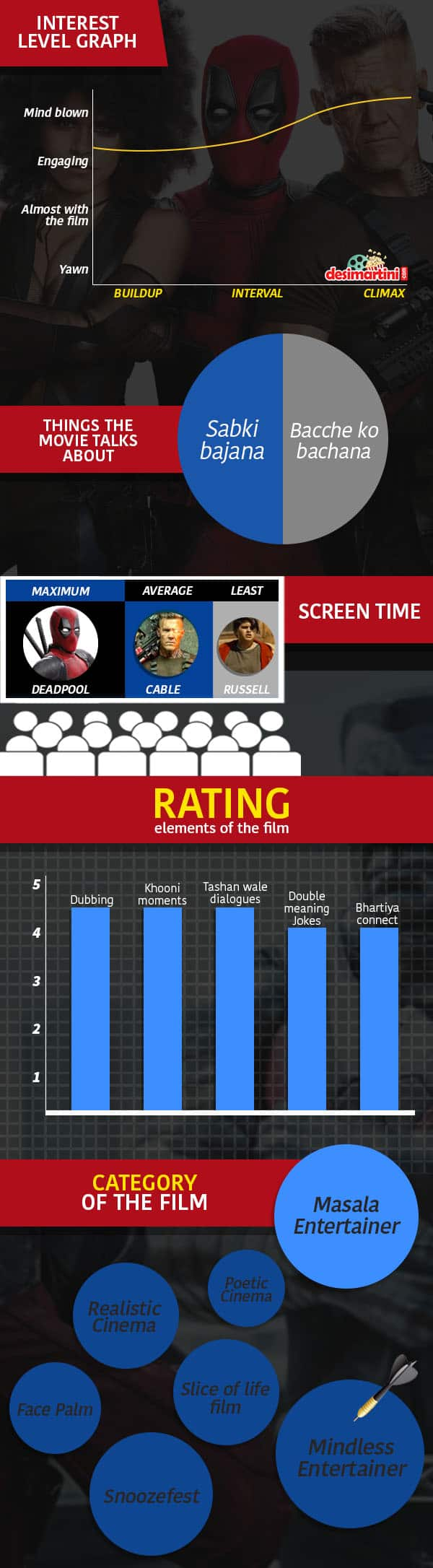 This Tabadh Tadh Pictorial Review Of Deadpool 2 Will Tell Whether To Watch The Film!