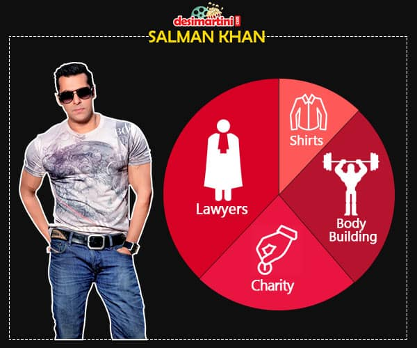 8 Popular Bollywood Celebrities And Things They Spend Their Millions On!