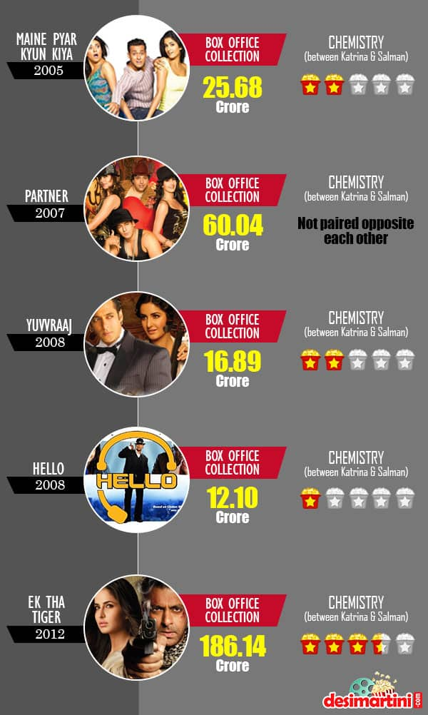 Report Card: Salman Khan And Katrina Kaif's On Screen Partnership In Bollywood From Chemistry To Box Office
