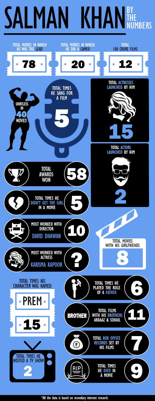 If You're A True Salman Khan Fan, You'll Love This Infographic & Stick It On Your Wall