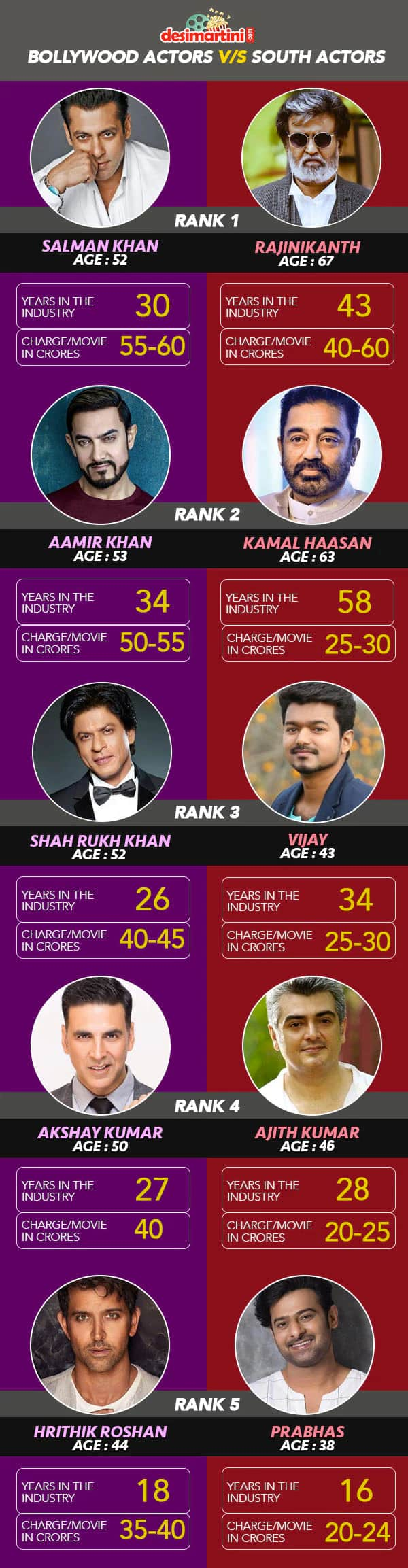 Here Is A Pictorial Comparison Between Top Actors Of Bollywood And The South
