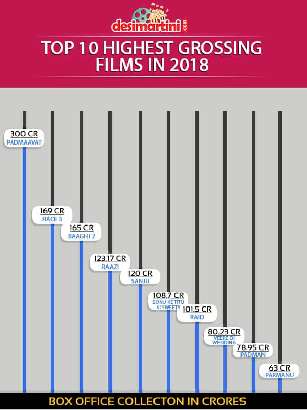 Check Out Bollywood's Box Office Performance In The First Half Of 2018