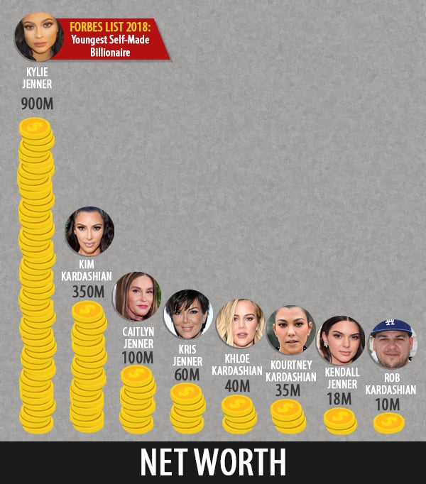 With Kylie Jenner On Her Way To Be A Billionaire Check Out The Net Worth Of All the Kardashians