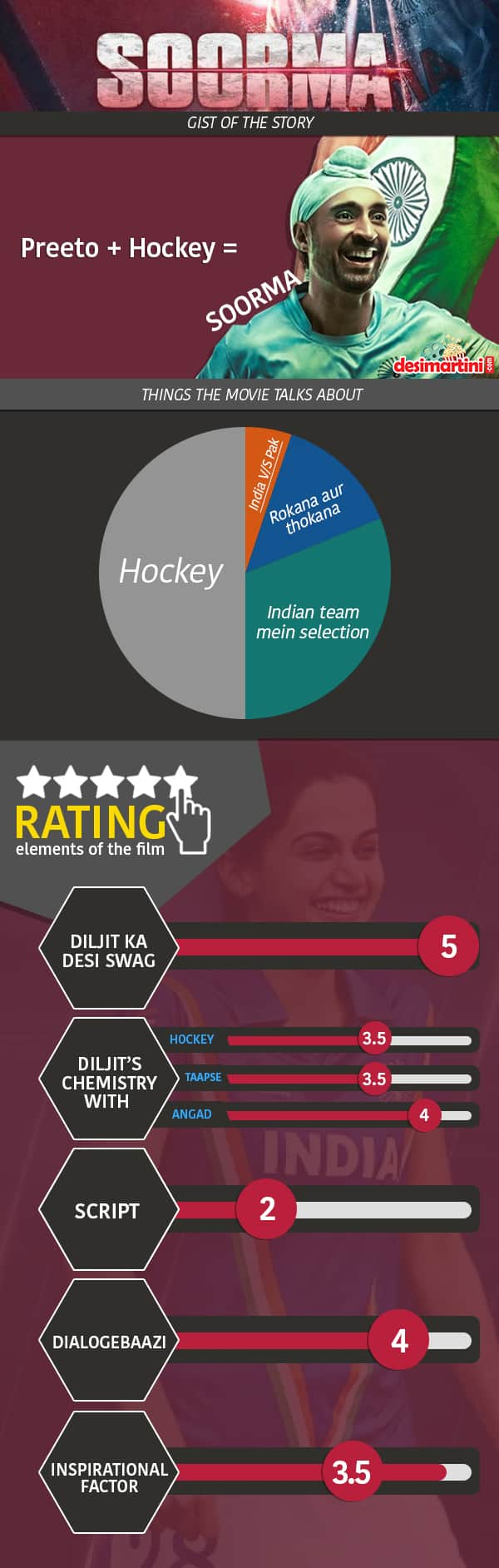 Will Diljit Dosanj's Soorma Create An Everlasting Impact At The Box-Office? This Pictorial Review Will Tell You...