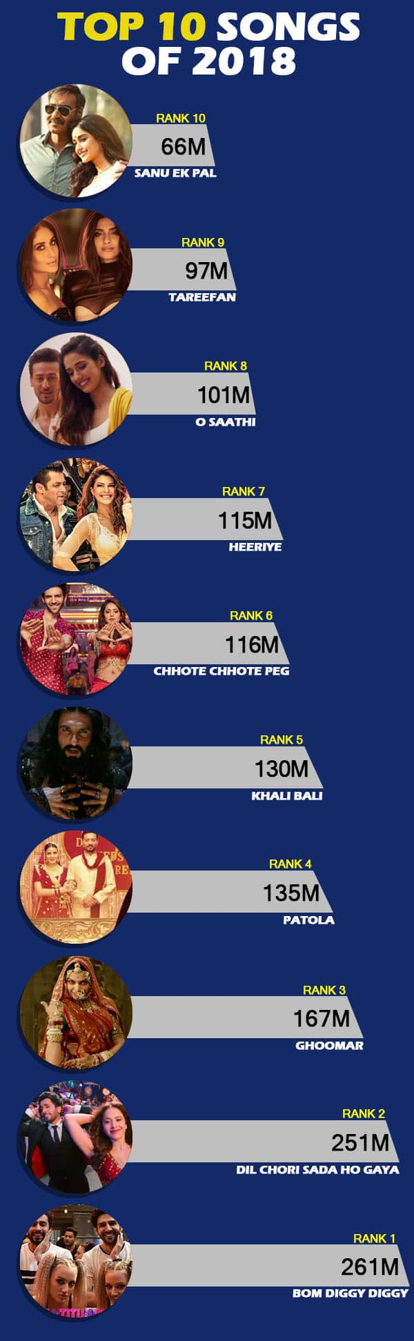 Top 10 Bollywood Songs From The First Half Of 2018 That Got Maximum Views On Youtube