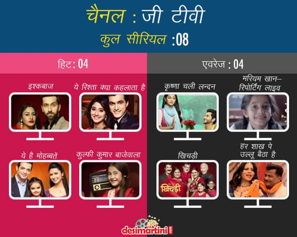 tv channel with most number of hit shows hindi
