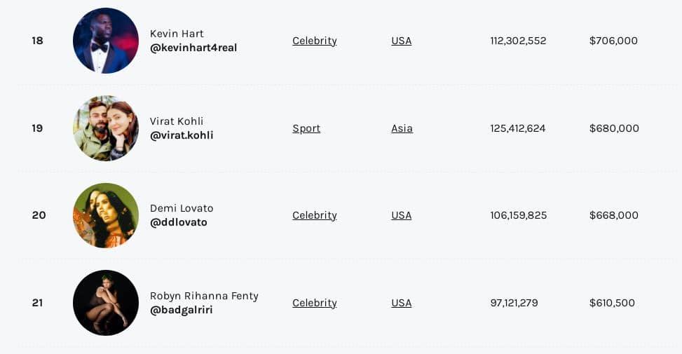 Priyanka Chopra, Virat Kohli shine on the Instagram Rich List 2021 topped by Cristiano Ronaldo; See how much they earn per post