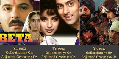 The Highest Grossing Bollywood Movies Of The 90s After Adjusting For Inflation