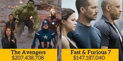 20 Hollywood Movies With The Highest Opening Weekend Figures