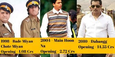 20 Bollywood Movies That Were The Highest Box Office Opener In Their Respective Year