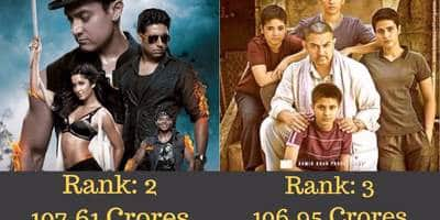 8 Bollywood Films That Grossed 100 Crores In Their First Weekend At The Box Office